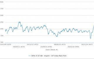 Biểu đồ nhập khẩu PVC tại Ấn Độ