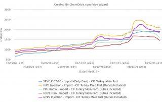 Thị trường nhựa nhập khẩu tại Thổ Nhĩ Kỳ