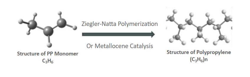 Phản ứng trùng hợp tạo ra Polypropylene (PP)