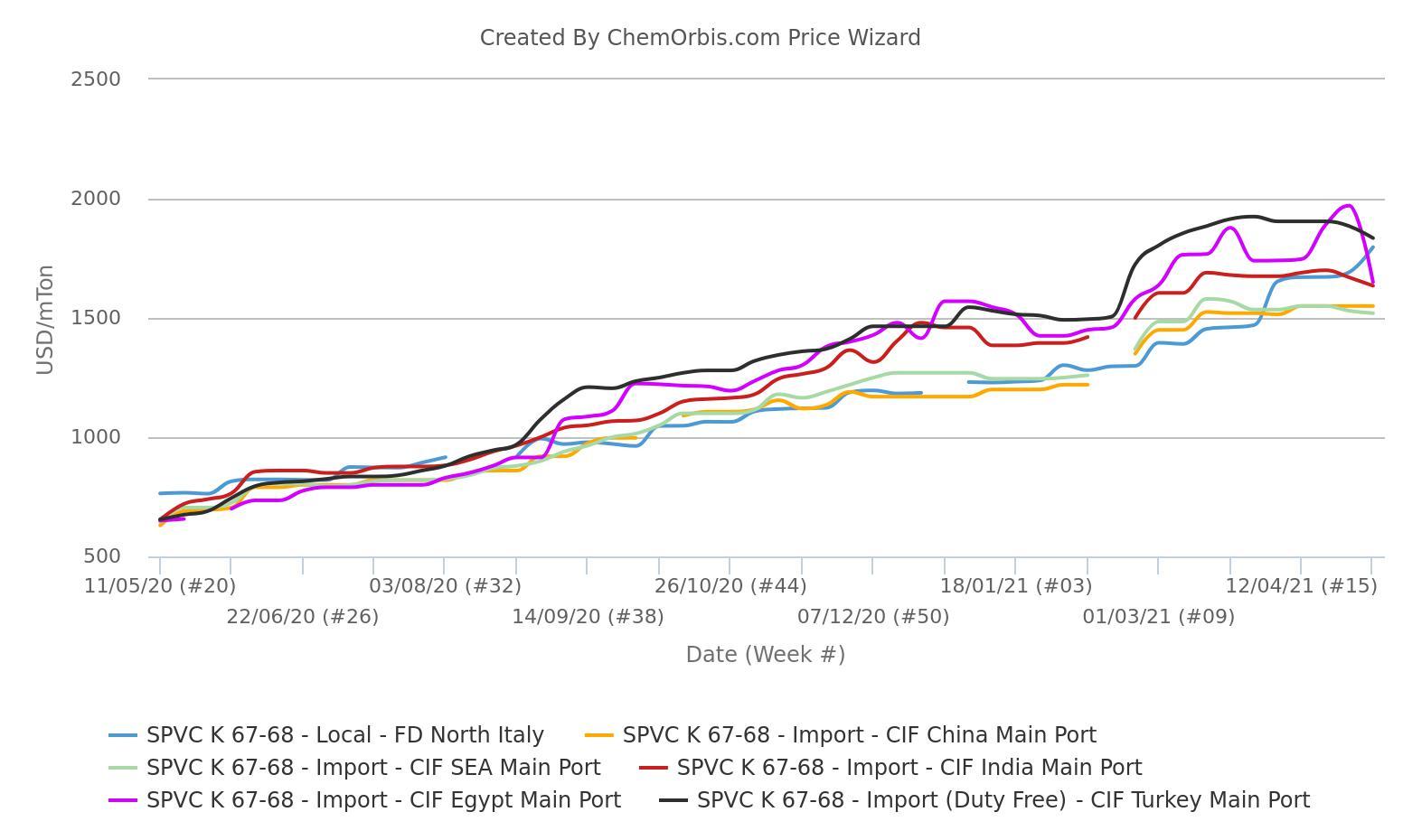 Thị trường nhập khẩu PVC tại Italia